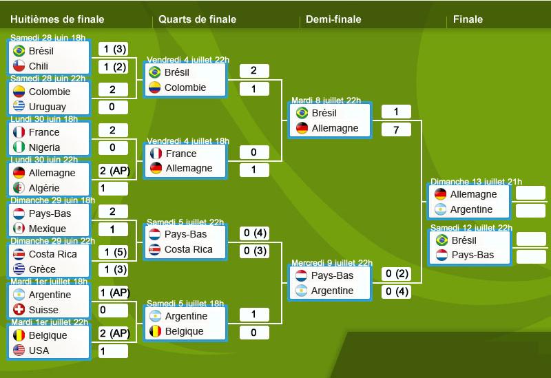 Regarder la coupe du monde 2014 en direct streaming foot - Calendrier coupe du monde 2014 ...