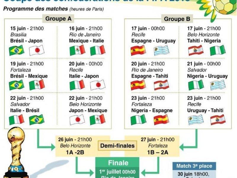 Matchs de coupe des conf d rations de la fifa en direct - Coupe de la ligue en direct streaming ...
